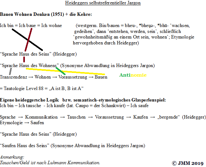 Heidegger Destroyed