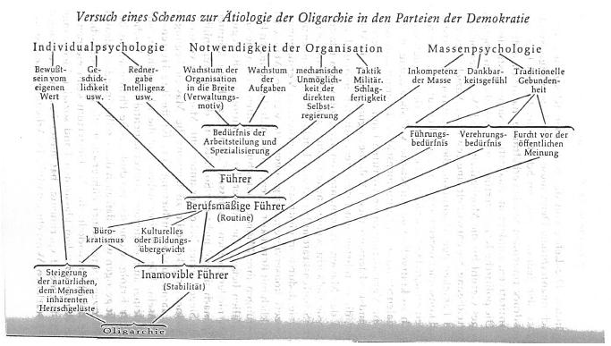 Oligarchy 1