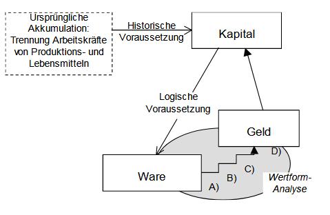 Kapitalsanalyse
