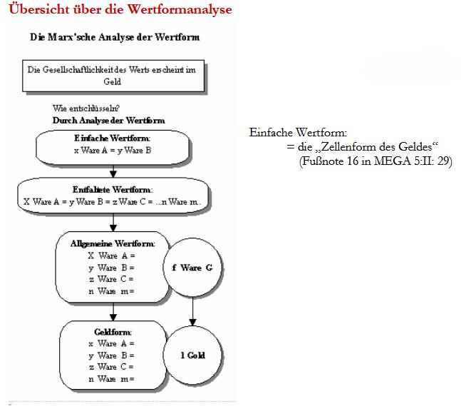 Wertformanalyse