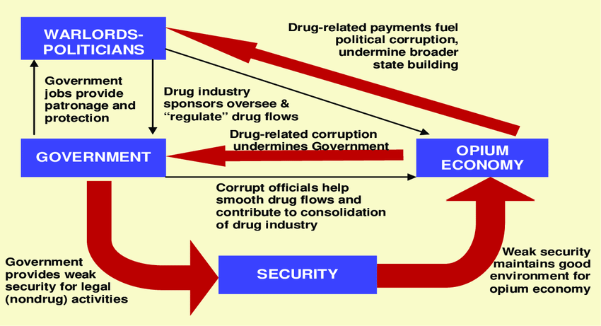 Consolidation of the Drug Industry