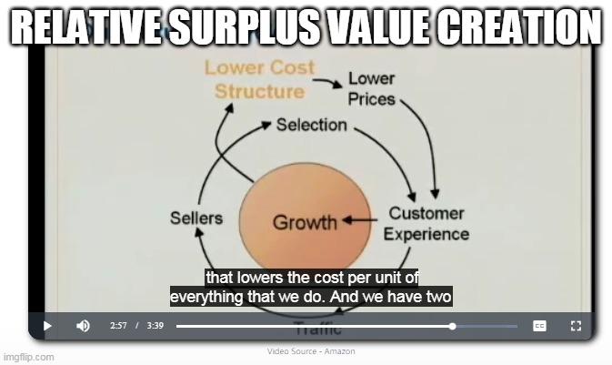 Relativesurplusvalue