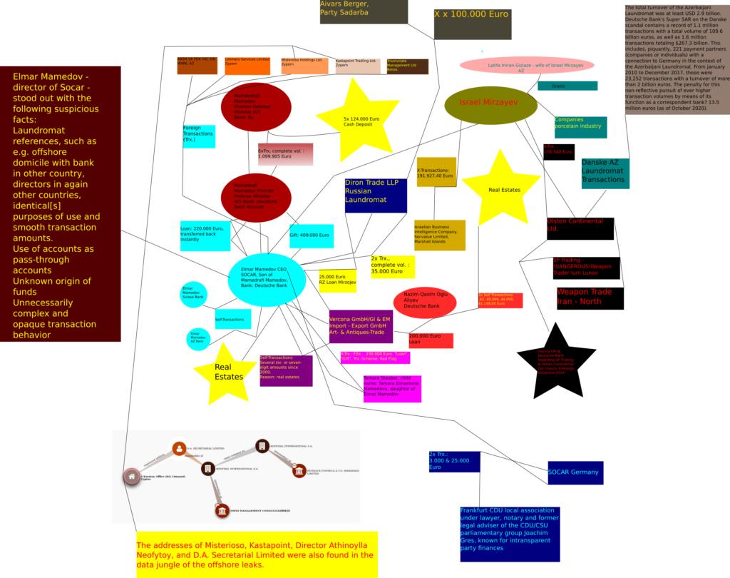 Socar Mamedov Article Flowchart Abstract FIrst Try